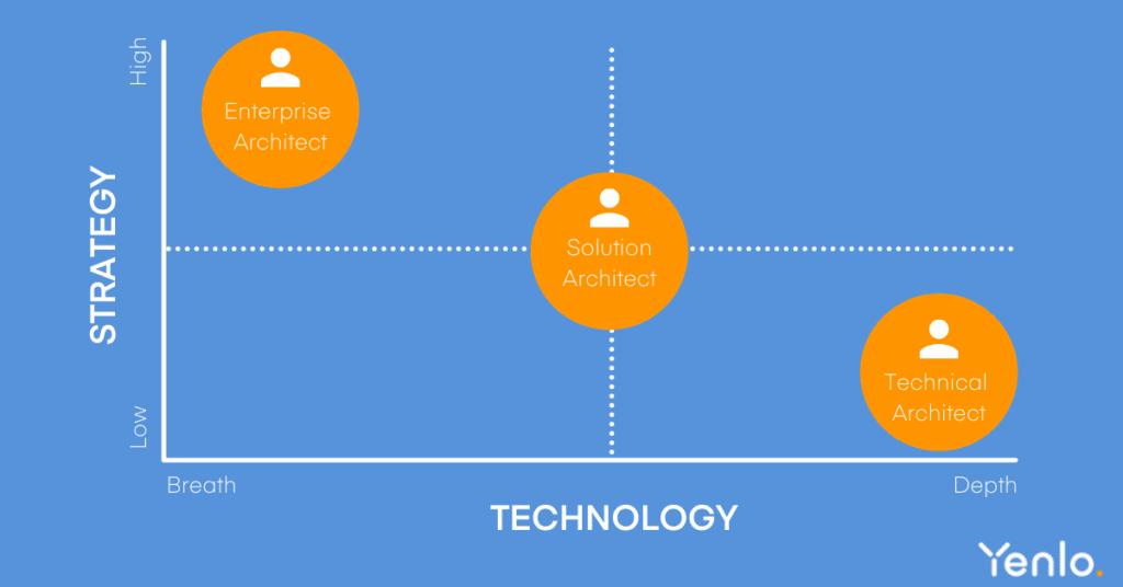Enterprise architect vs Solution architect