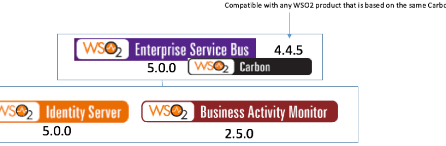 Compatible WSO2 product versions