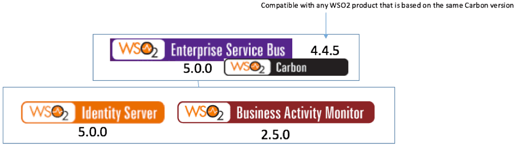 Compatible_WSO2_product_versions.png