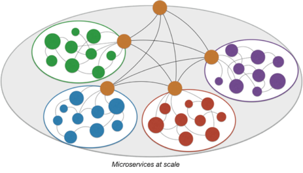 Microservices at scale