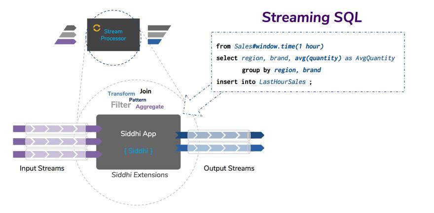 WSO2 Steam Processor streaming sql