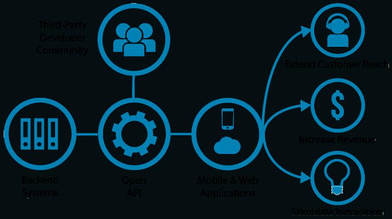 Open API's