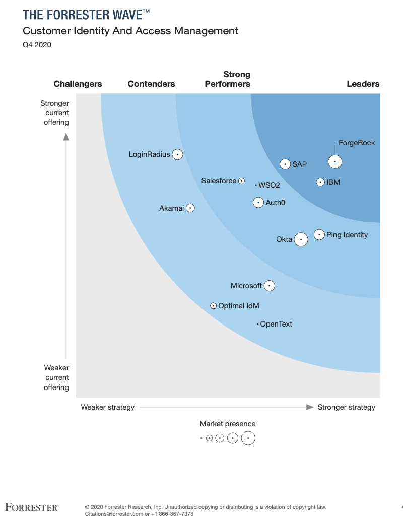 WSO2 Identity Server Recognized Strong Performer by Forrester
