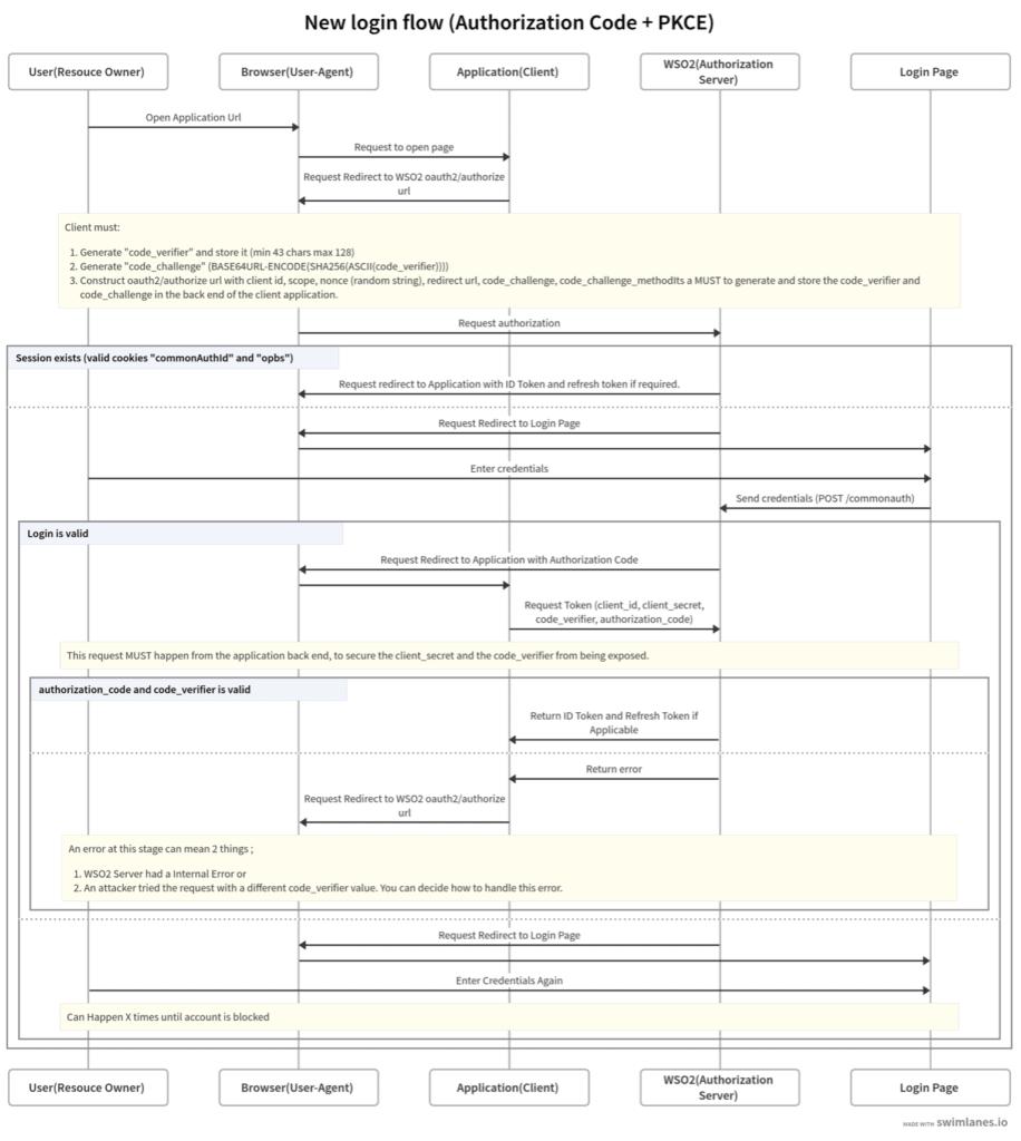 New login flow Authorization Code PKCE